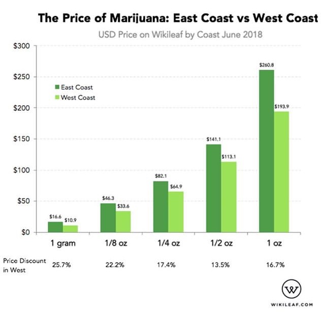 East Coast Vs West Coast Marijuana Prices: See Who Charges More ( Viral FlameNetwork)
